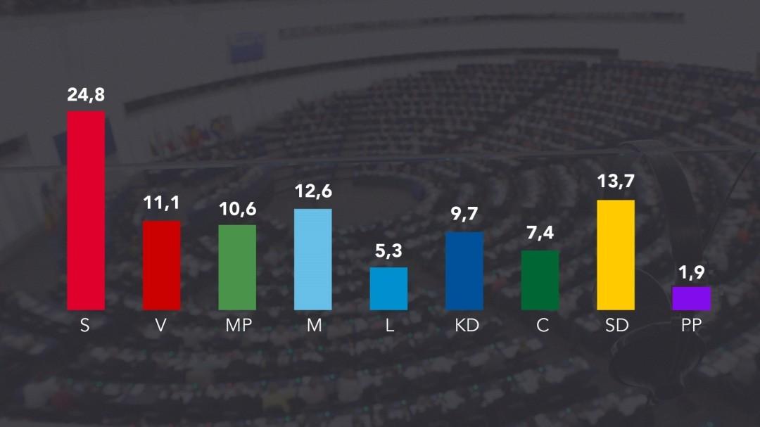 Stapeldiagram med partisympatier inför EU-valet: S 24,8 - V 11,1 - MP 10,6 - M 12,6 - L 5,3 - KD 9,7 - C 7,4 - SD 13,7 - PP 1,9